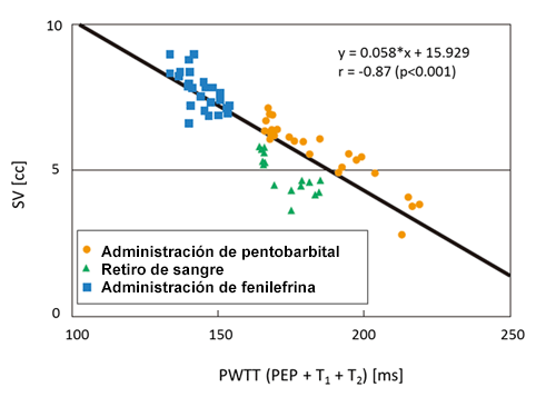 Figure 1. Relationship between SV and PWTT in varied circulation dynamics
